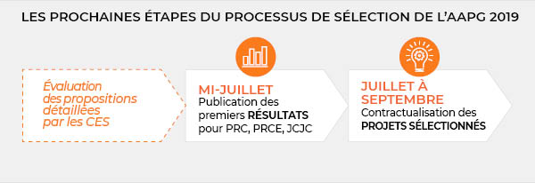 Processus sélection AAPG